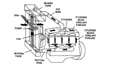 Thermos-Syphon Cooling System Used in Ajax Gas Compressor
