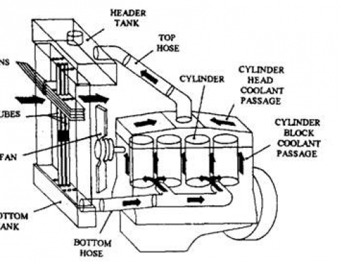 Know About the Thermos-Syphon Cooling System Used in Ajax Gas Compressor
