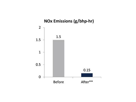 Nox emissions chart